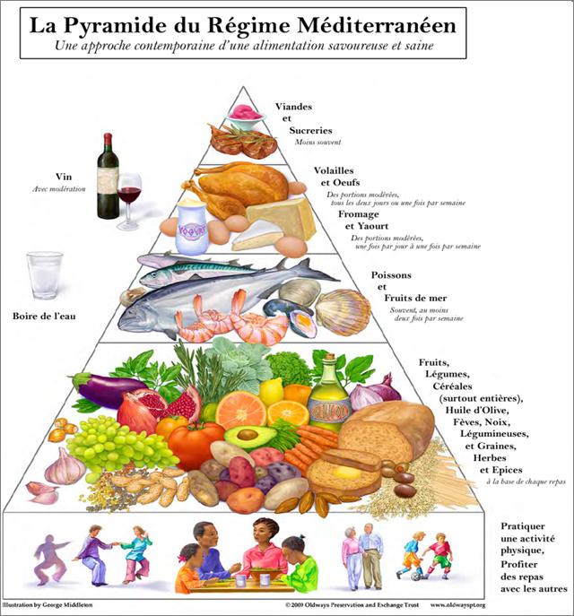 pyramide régime méditerranéen